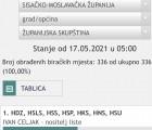 ŽALOSNO-HSP PRODUŽENA RUKA I SATELIT HDZ-a!